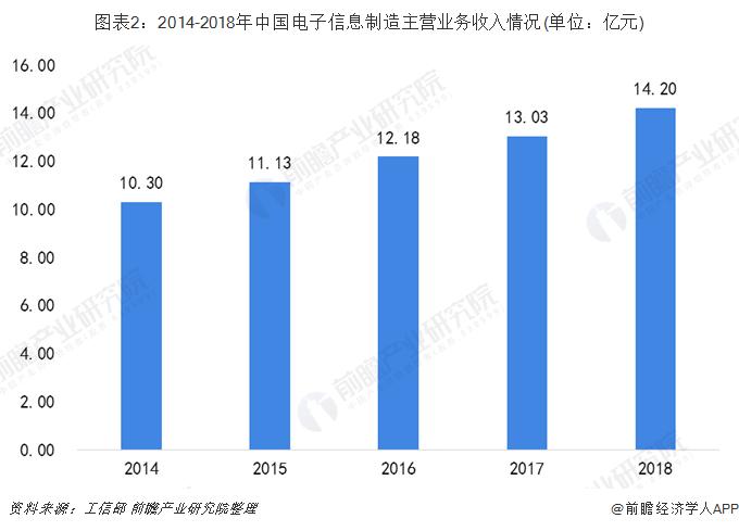 图表2:2014-2018年中国电子信息制造主营业务收入情况(单位:亿元)