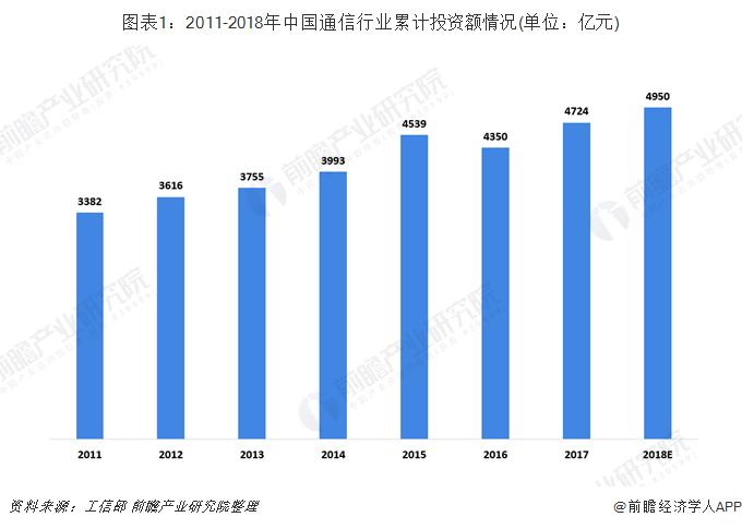 图表1:2011-2018年中国通信行业累计投资额情况(单位:亿元)