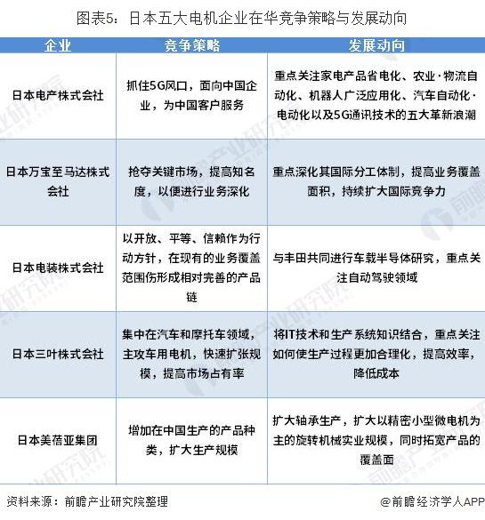 图表5:日本五大电机企业在华竞争策略与发展动向