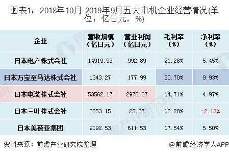 图表1:2018年10月-2019年9月五大电机企业经营情况(单位:亿日元,%)
