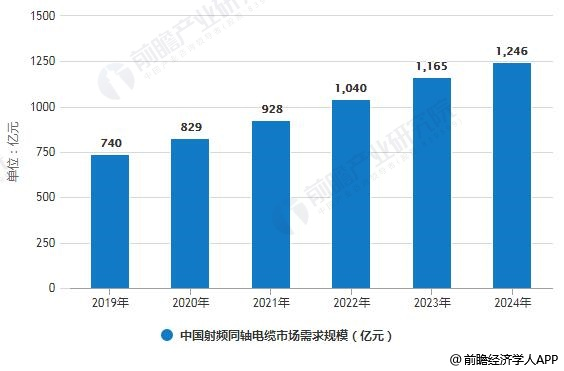 2019-2024年中国射频同轴电缆市场需求规模预测情况