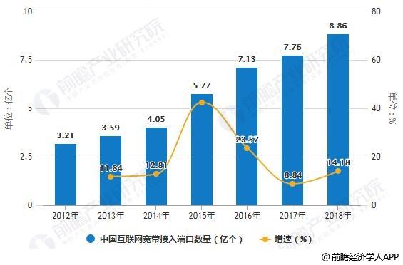 2012-2018年中国互联网宽带接入端口数量统计及增长情况