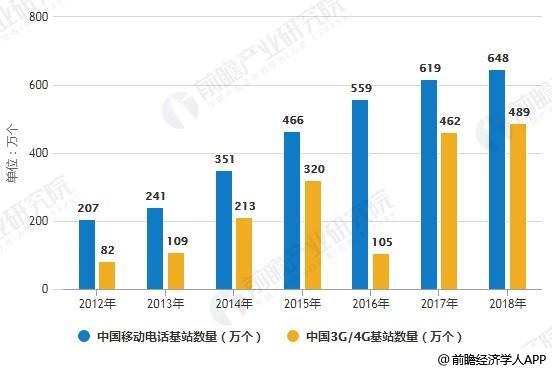 2012-2018年中国移动电话基站发展情况