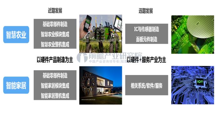 天华智慧新城产业规划及概念规划案例
