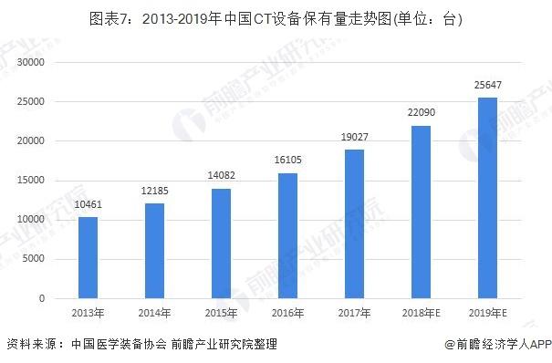 图表7:2013-2019年中国CT设备保有量走势图(单位:台)