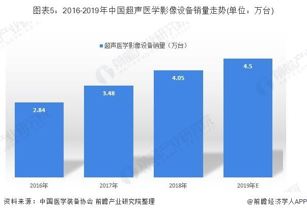 图表5:2016-2019年中国超声医学影像设备销量走势(单位:万台)