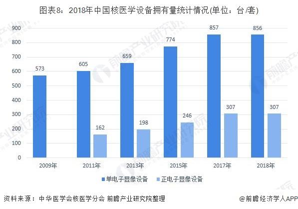 图表8:2018年中国核医学设备拥有量统计情况(单位:台/套)