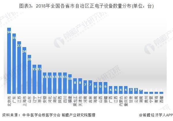 图表3:2018年全国各省市自治区正电子设备数量分布(单位:台)