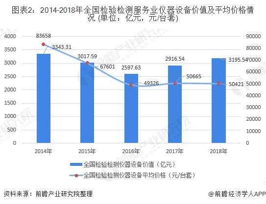 圖表2:2014-2018年全國檢驗檢測服務業儀器設備價值及平均價格情況 (單位:億元,元/臺套)