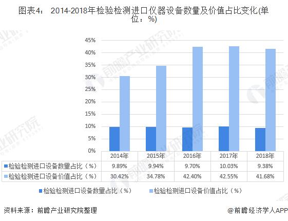 圖表4: 2014-2018年檢驗檢測進口儀器設備數量及價值占比變化(單位:%)