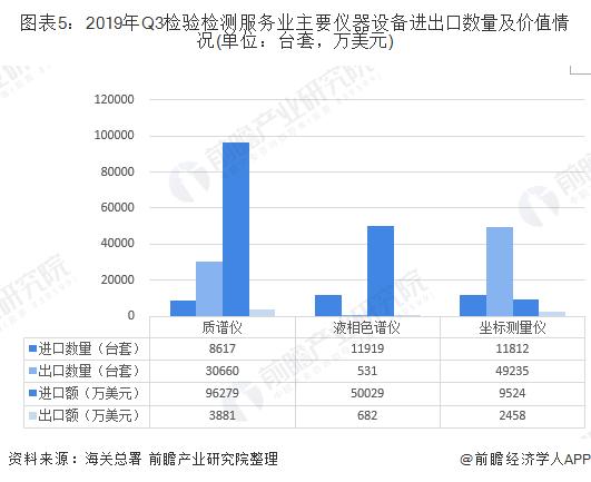 圖表5:2019年Q3檢驗檢測服務業主要儀器設備進出口數量及價值情況(單位:臺套,萬美元)