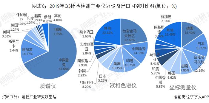 圖表8:2019年Q3檢驗檢測主要儀器設備出口國別對比圖(單位:%)
