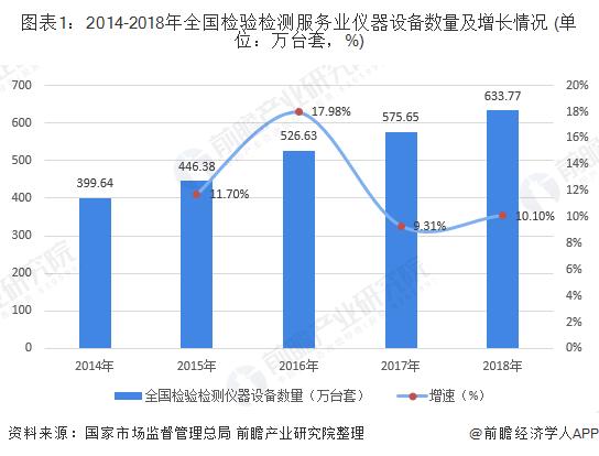 圖表1:2014-2018年全國檢驗檢測服務業儀器設備數量及增長情況 (單位:萬臺套,%)