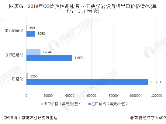 圖表6: 2019年Q3檢驗檢測服務業主要儀器設備進出口價格情況(單位:美元/臺套)