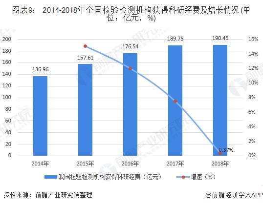 圖表9: 2014-2018年全國檢驗檢測機構獲得科研經費及增長情況(單位:億元,%)