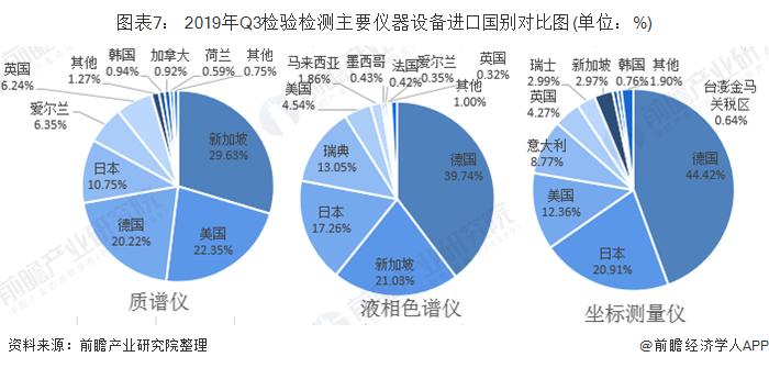 圖表7: 2019年Q3檢驗檢測主要儀器設備進口國別對比圖(單位:%)