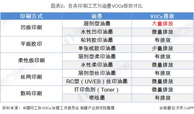 图表2:各类印刷工艺与油墨VOCs排放对比