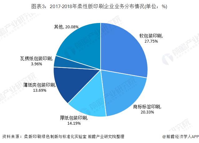 图表3:2017-2018年柔性版印刷企业业务分布情况(单位:%)