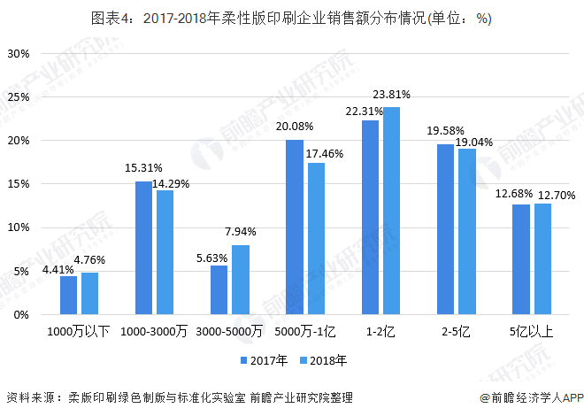 图表4:2017-2018年柔性版印刷企业销售额分布情况(单位:%)