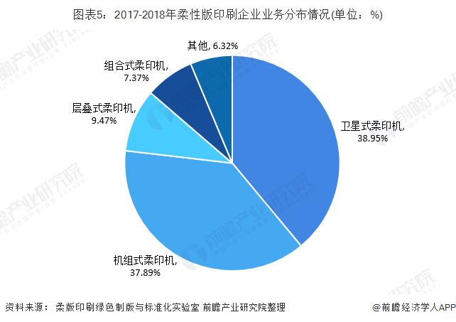 图表5:2017-2018年柔性版印刷企业业务分布情况(单位:%)