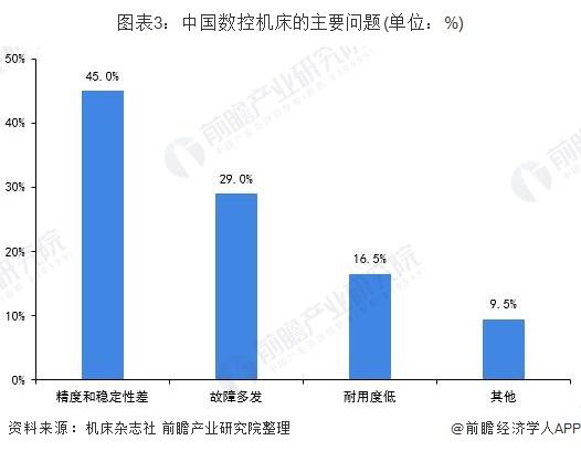 图表3:中国数控机床的主要问题(单位:%)