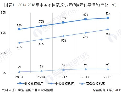 图表1:2014-2018年中国不同数控机床的国产化率情况(单位:%)
