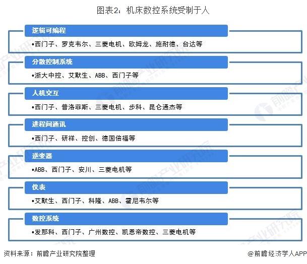 图表2:机床数控系统受制于人