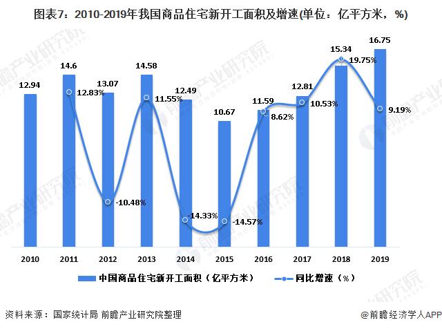 图表7:2010-2019年我国商品住宅新开工面积及增速(单位:亿平方米,%)