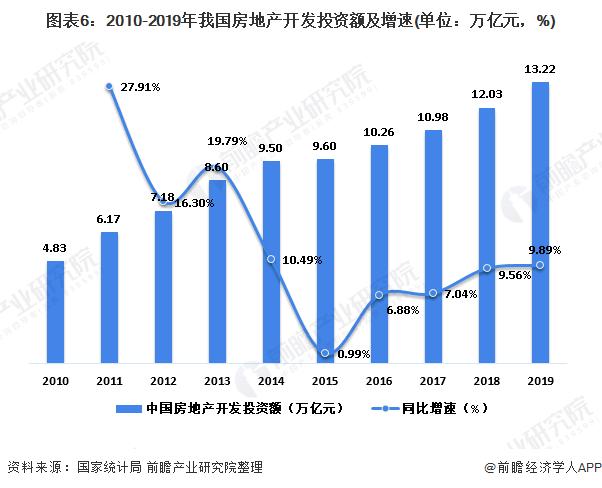 图表6:2010-2019年我国房地产开发投资额及增速(单位:万亿元,%)
