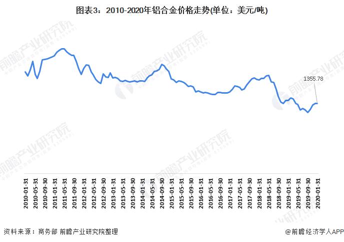 图表3:2010-2020年铝合金价格走势(单位:美元/吨)