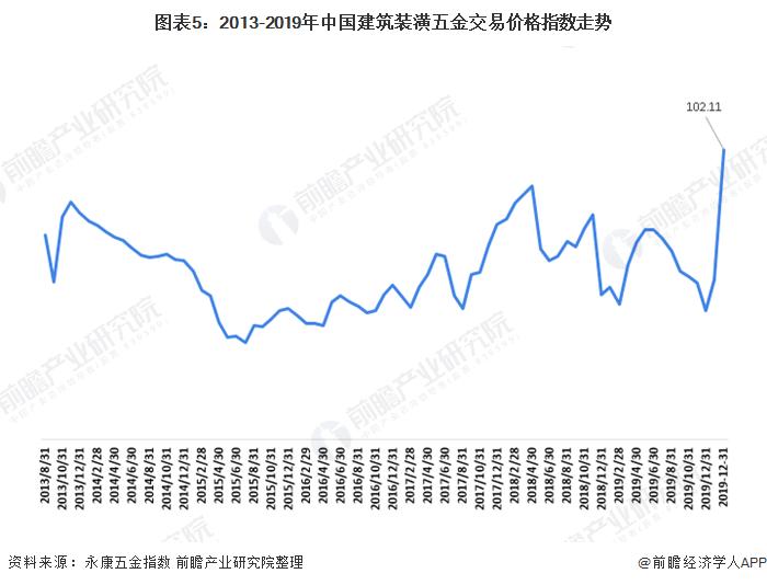 图表5:2013-2019年中国建筑装潢五金交易价格指数走势