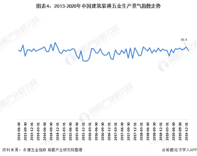 图表4:2013-2020年中国建筑装潢五金生产景气指数走势