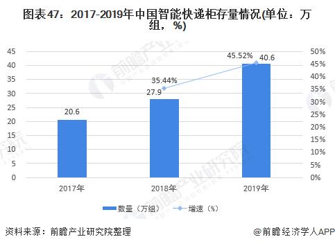 图表47:2017-2019年中国智能快递柜存量情况(单位:万组,%)