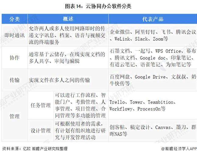 图表14:云协同办公软件分类