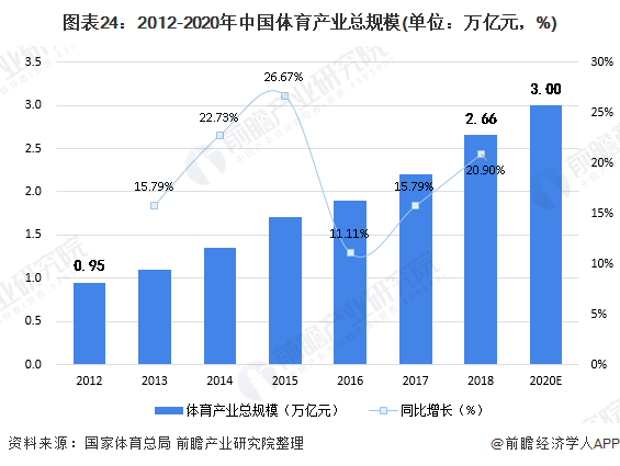 图表24:2012-2020年中国体育产业总规模(单位:万亿元,%)