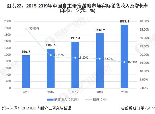 图表22:2015-2019年中国自主研发游戏市场实际销售收入及增长率(单位:亿元,%)