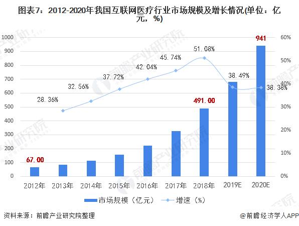 图表7:2012-2020年我国互联网医疗行业市场规模及增长情况(单位:亿元,%)