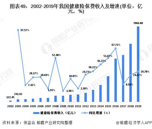 图表49:2002-2019年我国健康险保费收入及增速(单位:亿元,%)