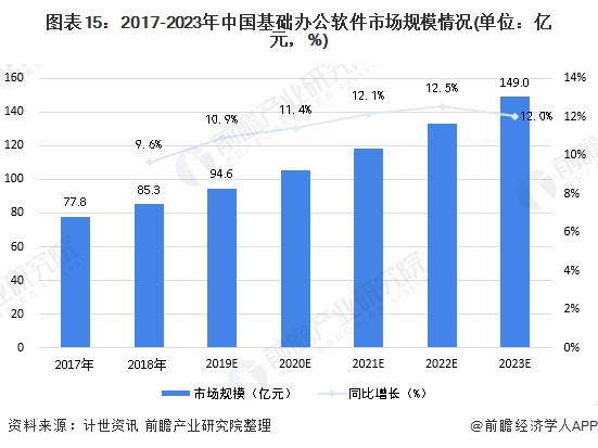 图表15:2017-2023年中国基础办公软件市场规模情况(单位:亿元,%)