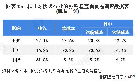 图表45:非典对快递行业的影响覆盖面问卷调查数据表(单位:%)