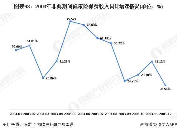 图表48:2003年非典期间健康险保费收入同比增速情况(单位:%)