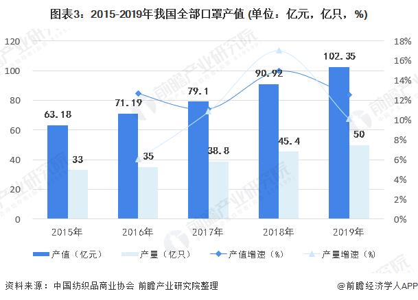 图表3:2015-2019年我国全部口罩产值 (单位:亿元,亿只,%)