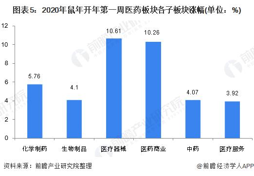 图表5:2020年鼠年开年第一周医药板块各子板块涨幅(单位:%)