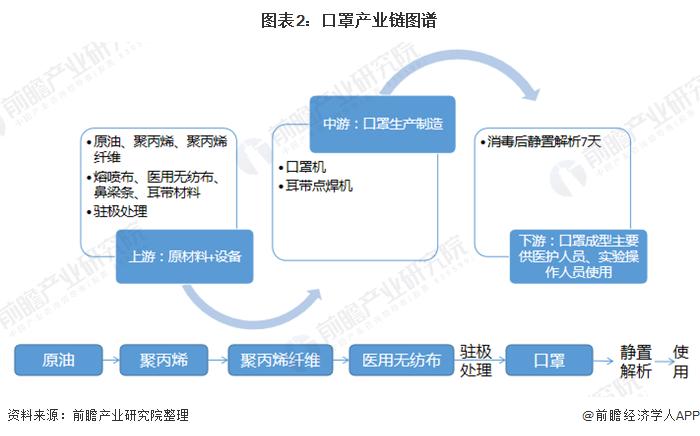 图表2:口罩产业链图谱