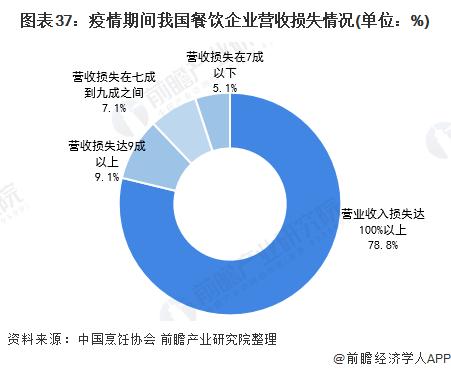 图表37:疫情期间我国餐饮企业营收损失情况(单位:%)