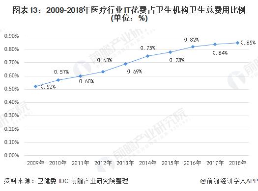 图表13:2009-2018年医疗行业IT花费占卫生机构卫生总费用比例(单位:%)