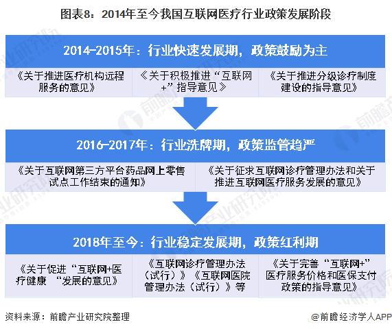 图表8:2014年至今我国互联网医疗行业政策发展阶段