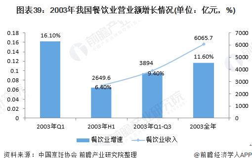 图表39:2003年我国餐饮业营业额增长情况(单位:亿元,%)