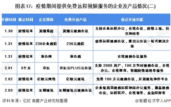 图表17:疫情期间提供免费远程视频服务的企业及产品情况(二)