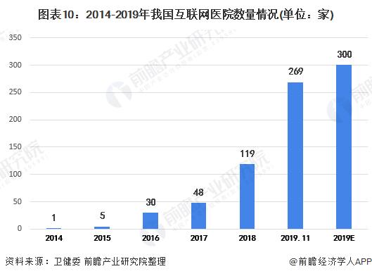 图表10:2014-2019年我国互联网医院数量情况(单位:家)